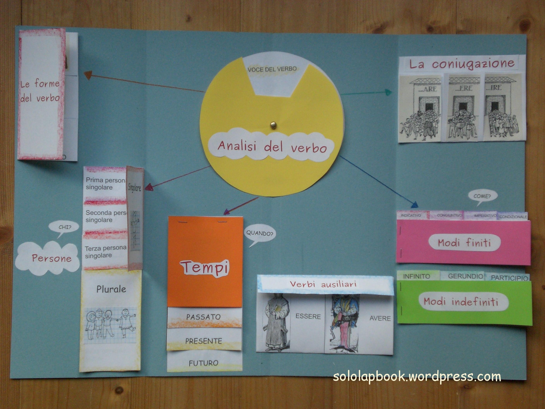 Analisi grammaticale solo lapbook for Analisi grammaticale di diversi
